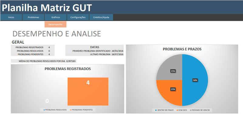 Planilha Matriz Gut Atualizada para a versão 2.2.0